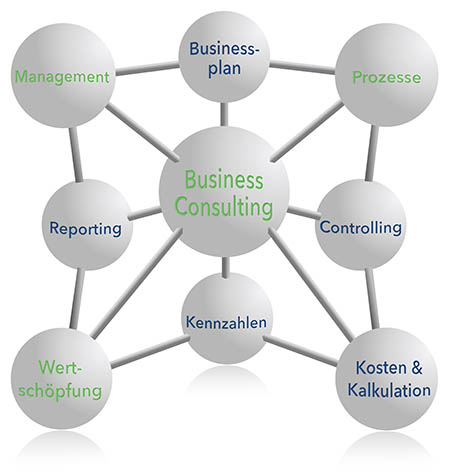 Management Consulting - Wolfgang Schacherl Consulting