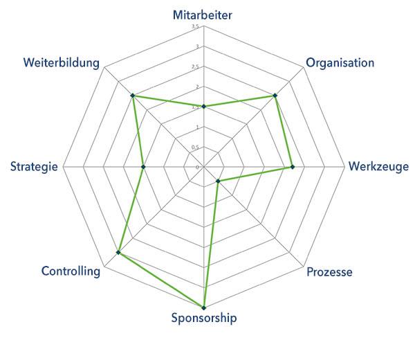 Procurement - Einkaufsoptimierung - Wolfgang Schacherl Consulting